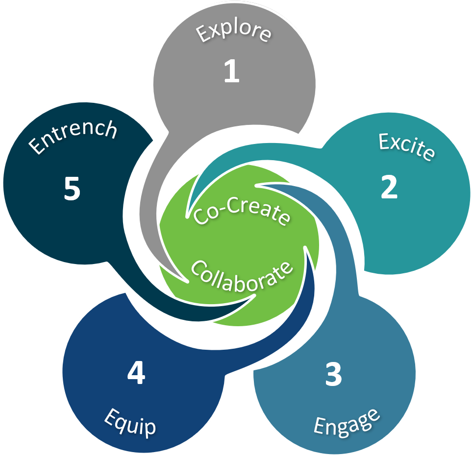 Free To Grow, Engagement, 5E Model, Culture of collaboration, process, Employee Engagement process