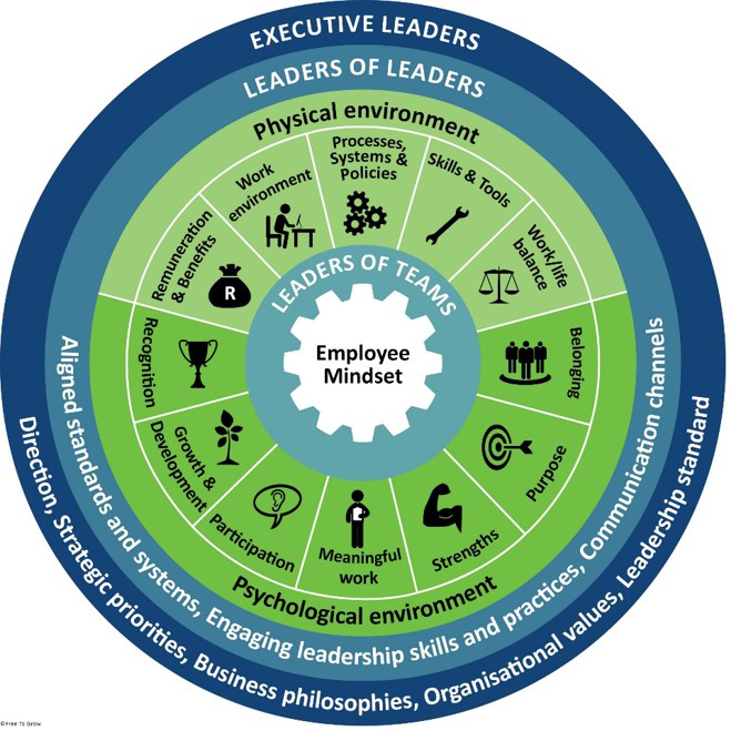 Free To Grow Drivers of Engagement Model