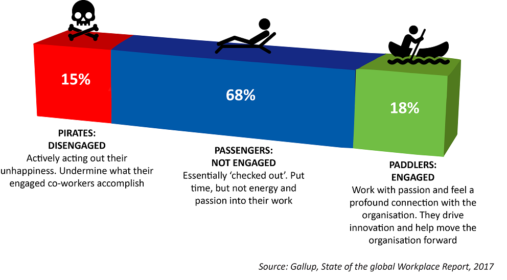employee engagement, engagement levels, South Africa, Gallup Workplace Report, 2018