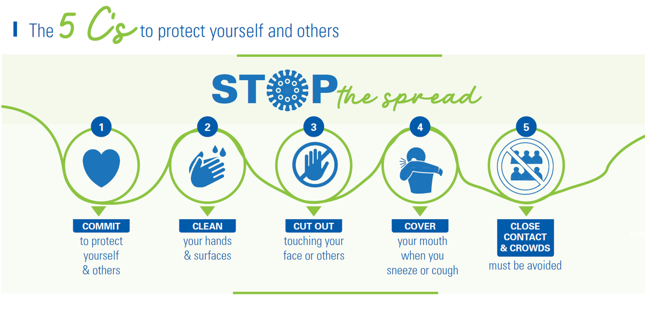 The 5Cs to protect yourself and others from COVID-19