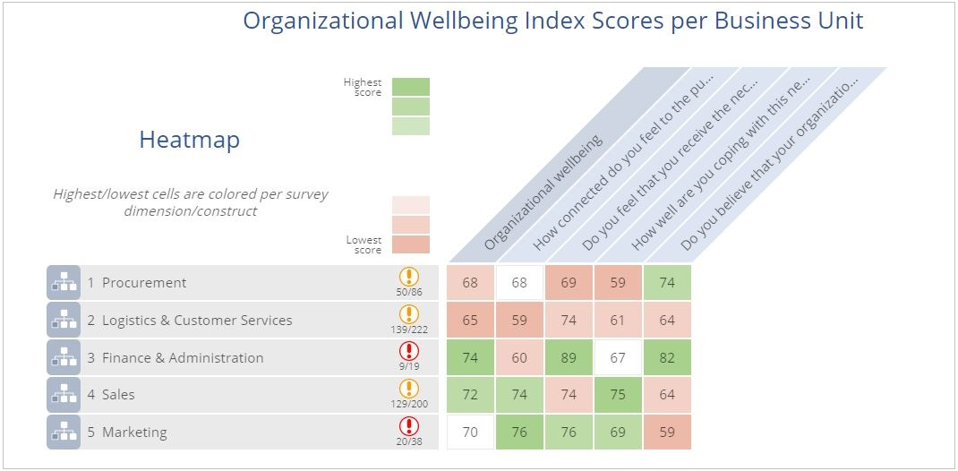 Covid-19 Organisational Wellness Survey, Free To Grow, Mindset Management