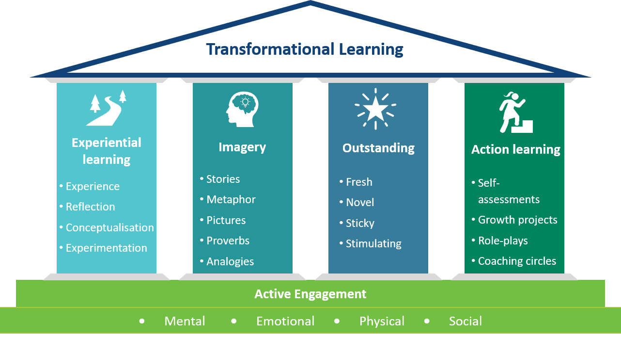 Free To Grow Learning Methodology